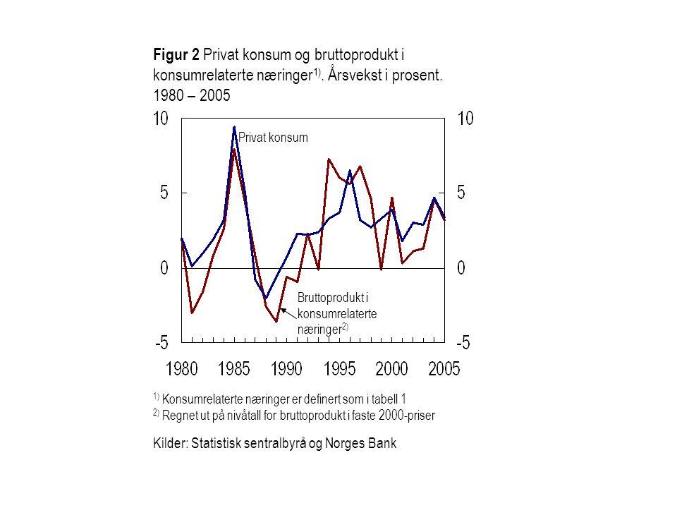 Figur 2 Privat konsum og bruttoprodukt i konsumrelaterte næringer1)