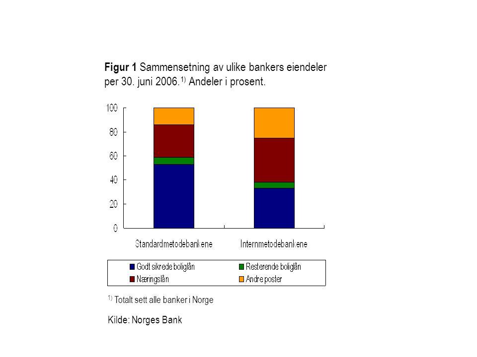 Figur 1 Sammensetning av ulike bankers eiendeler per 30. juni 2006