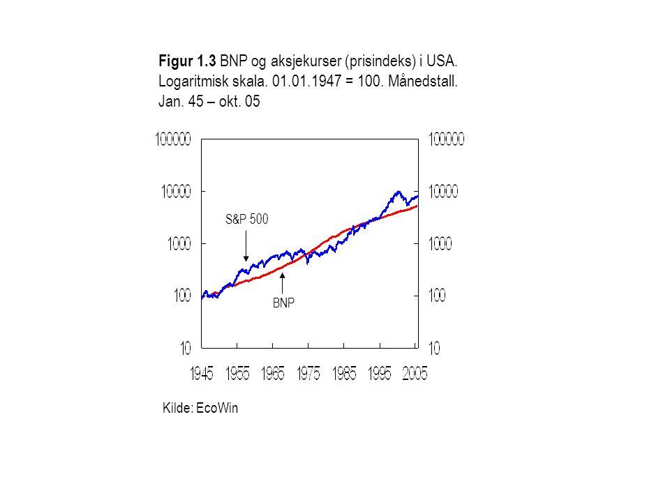 Figur 1.3 BNP og aksjekurser (prisindeks) i USA. Logaritmisk skala. 01.01.1947 = 100. Månedstall. Jan. 45 – okt. 05