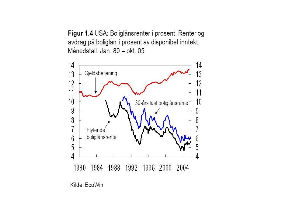 Figur 1. 4 USA: Boliglånsrenter i prosent