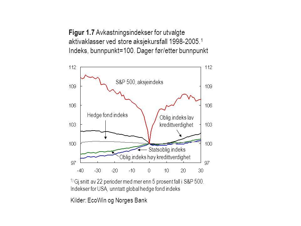 Figur 1.7 Avkastningsindekser for utvalgte aktivaklasser ved store aksjekursfall 1998-2005.1 Indeks, bunnpunkt=100. Dager før/etter bunnpunkt