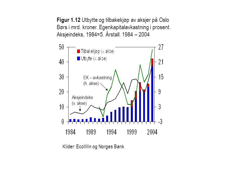 Figur 1.12 Utbytte og tilbakekjøp av aksjer på Oslo Børs i mrd. kroner. Egenkapitalavkastning i prosent. Aksjeindeks, 1984=5. Årstall. 1984 – 2004