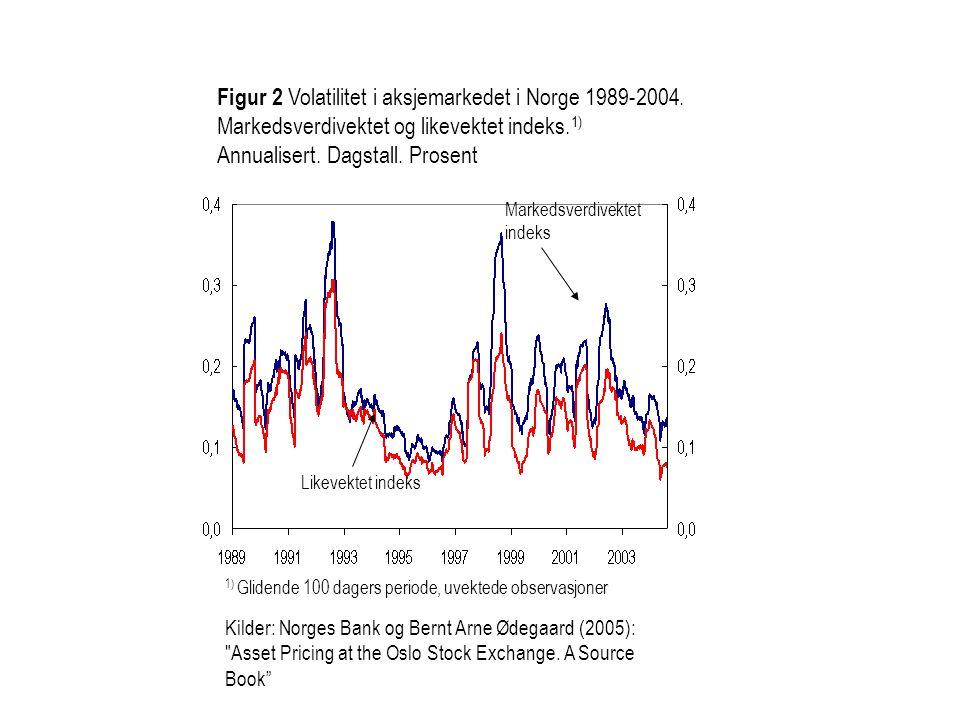 Figur 2 Volatilitet i aksjemarkedet i Norge 1989-2004