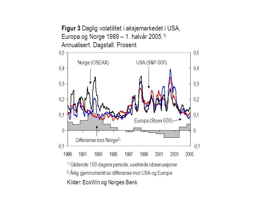 Figur 3 Daglig volatilitet i aksjemarkedet i USA, Europa og Norge 1989 – 1. halvår 2005.1) Annualisert. Dagstall. Prosent