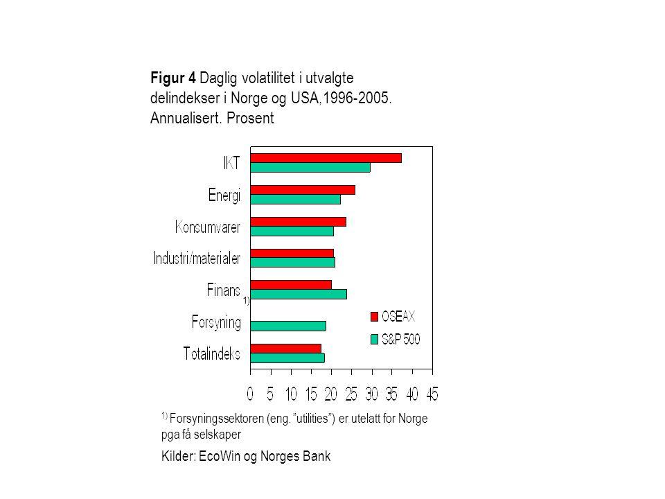 Figur 4 Daglig volatilitet i utvalgte delindekser i Norge og USA,1996-2005. Annualisert. Prosent