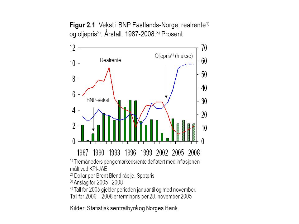 Figur 2. 1 Vekst i BNP Fastlands-Norge, realrente1) og oljepris2)