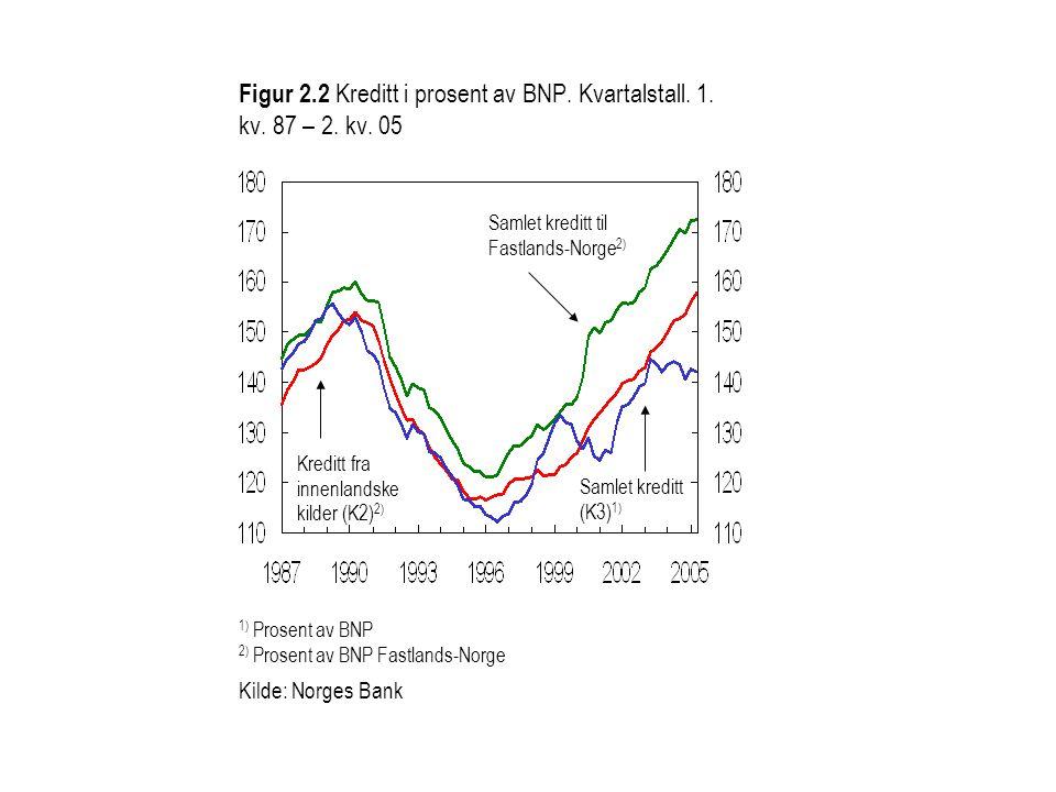 Figur 2. 2 Kreditt i prosent av BNP. Kvartalstall. 1. kv. 87 – 2. kv