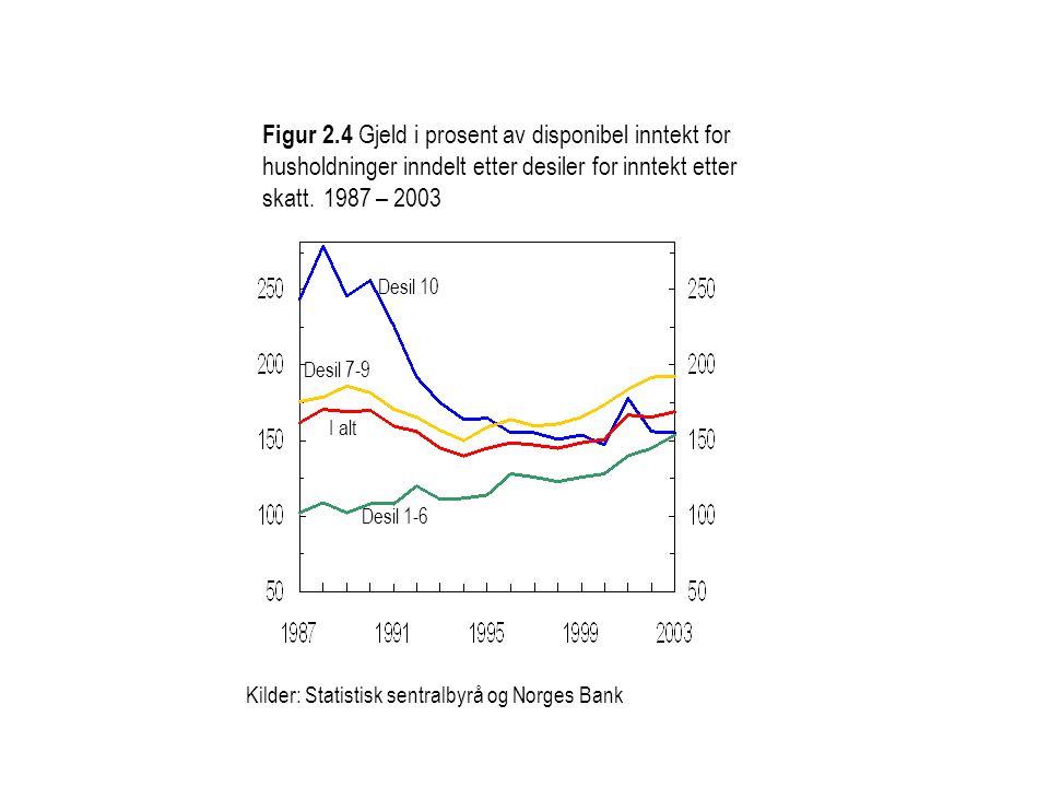 Figur 2.4 Gjeld i prosent av disponibel inntekt for husholdninger inndelt etter desiler for inntekt etter skatt. 1987 – 2003