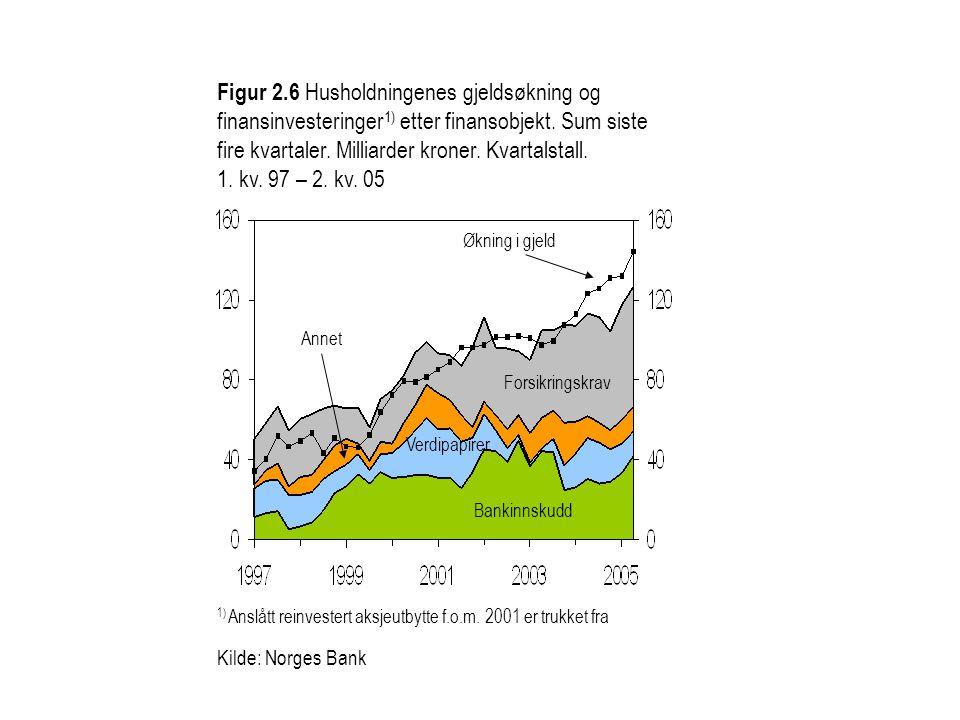 Figur 2.6 Husholdningenes gjeldsøkning og finansinvesteringer1) etter finansobjekt. Sum siste fire kvartaler. Milliarder kroner. Kvartalstall. 1. kv. 97 – 2. kv. 05