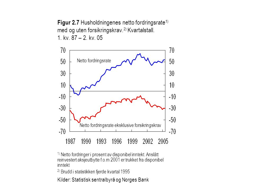 Figur 2.7 Husholdningenes netto fordringsrate1) med og uten forsikringskrav.2) Kvartalstall. 1. kv. 87 – 2. kv. 05