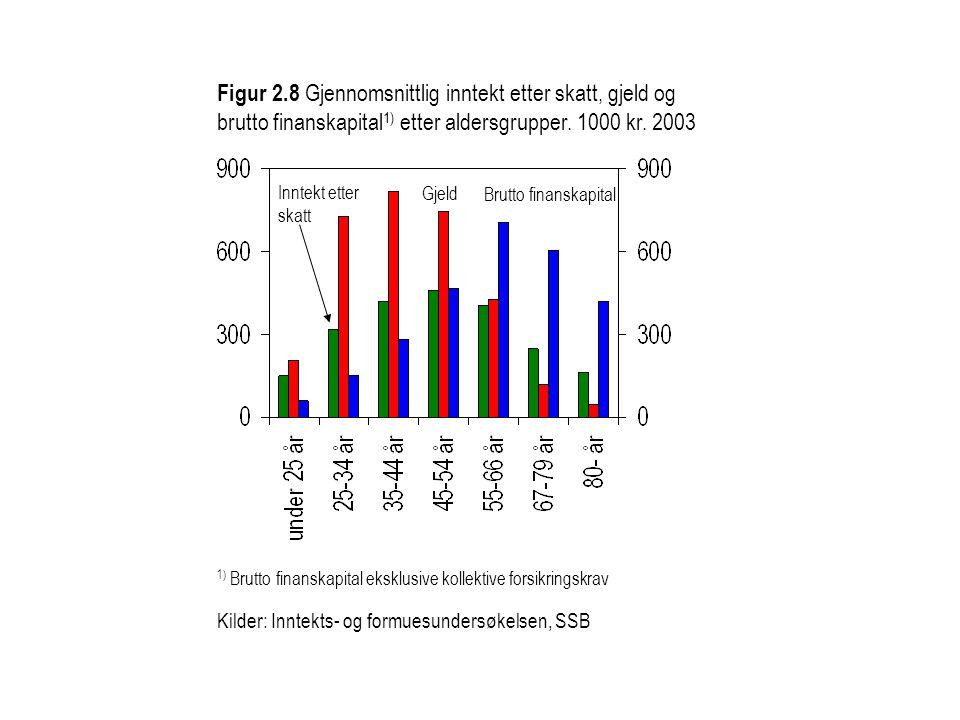 Figur 2.8 Gjennomsnittlig inntekt etter skatt, gjeld og brutto finanskapital1) etter aldersgrupper. 1000 kr. 2003