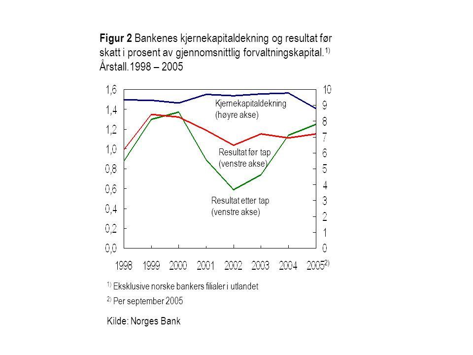 Figur 2 Bankenes kjernekapitaldekning og resultat før skatt i prosent av gjennomsnittlig forvaltningskapital.1)