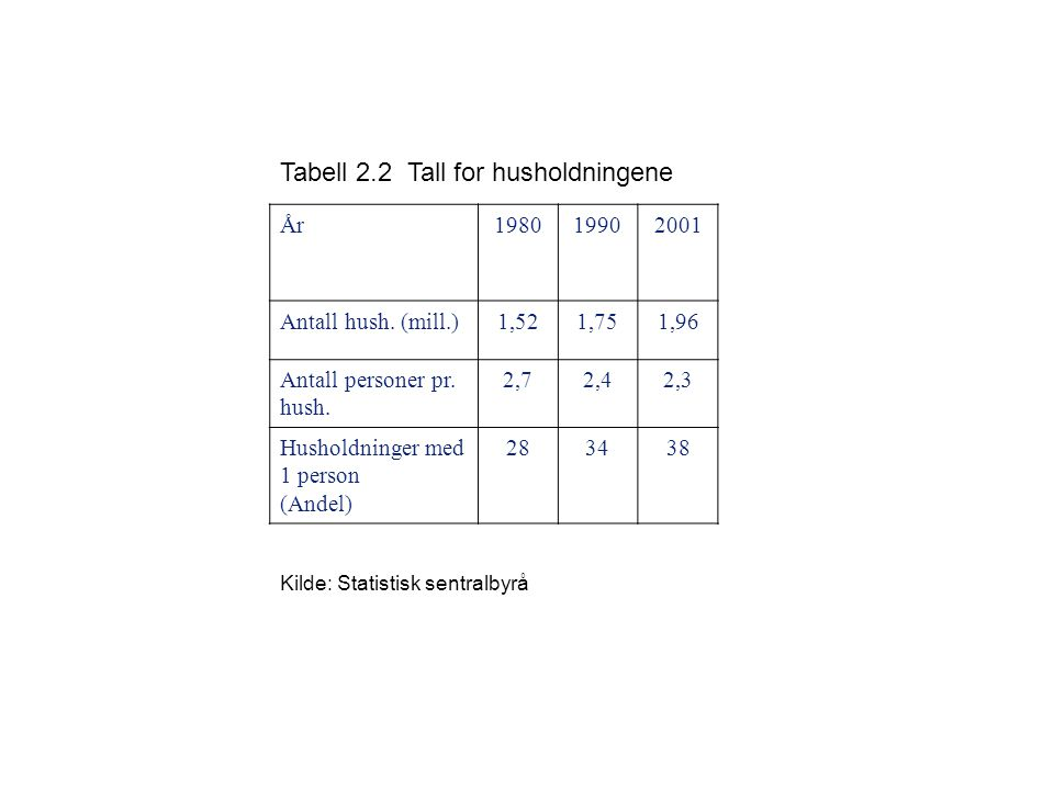 Tabell 2.2 Tall for husholdningene