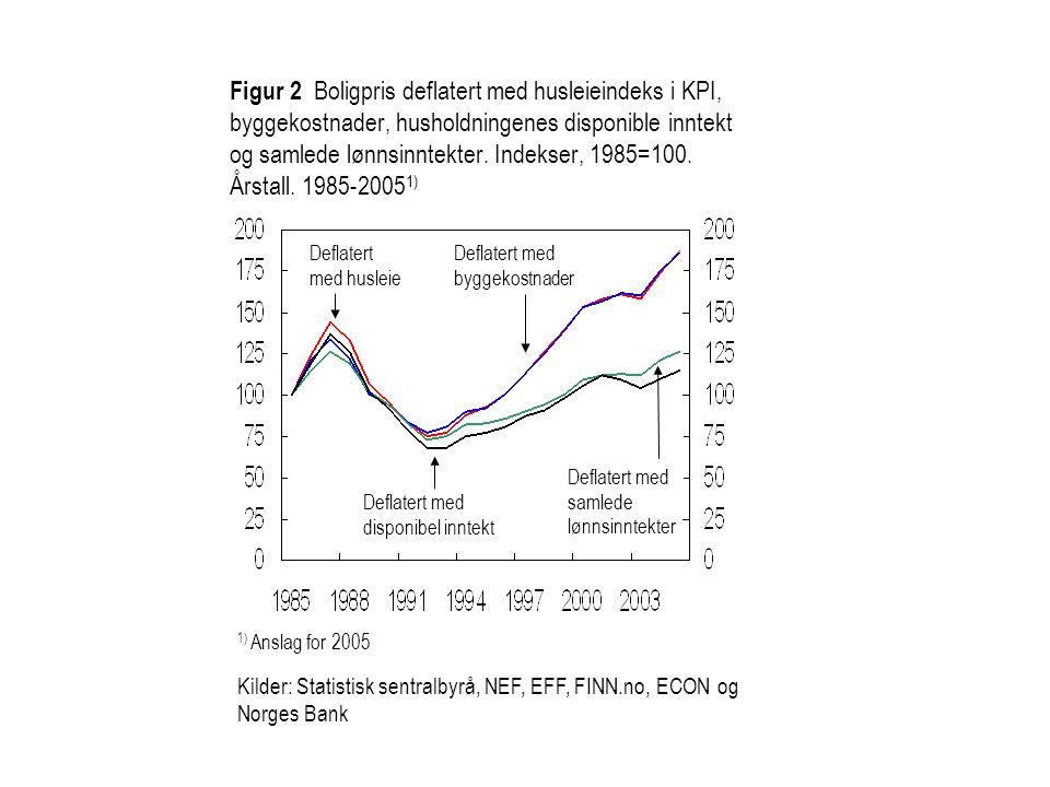 Figur 2 Boligpris deflatert med husleieindeks i KPI, byggekostnader, husholdningenes disponible inntekt og samlede lønnsinntekter. Indekser, 1985=100. Årstall. 1985-20051)