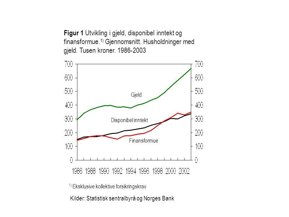 Figur 1 Utvikling i gjeld, disponibel inntekt og finansformue