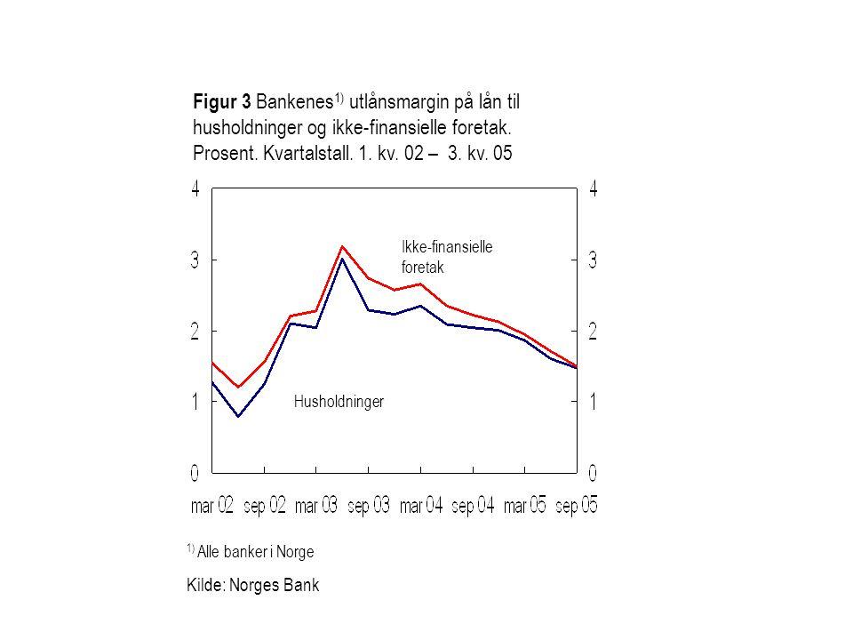 Figur 3 Bankenes1) utlånsmargin på lån til husholdninger og ikke-finansielle foretak. Prosent. Kvartalstall. 1. kv. 02 – 3. kv. 05