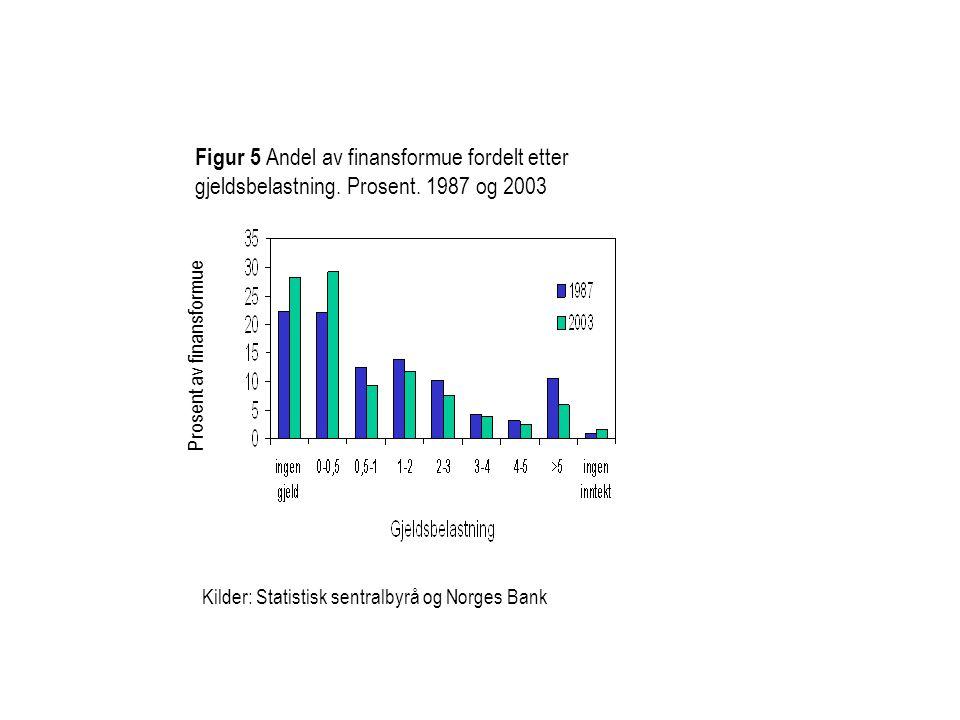 Figur 5 Andel av finansformue fordelt etter gjeldsbelastning. Prosent