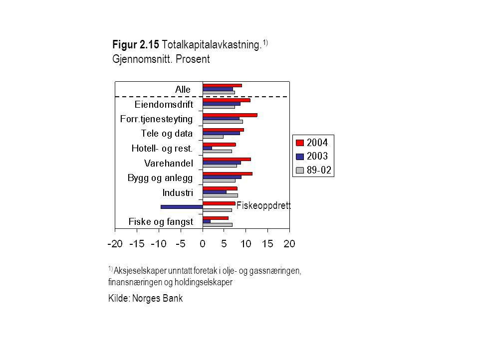 Figur 2.15 Totalkapitalavkastning.1) Gjennomsnitt. Prosent