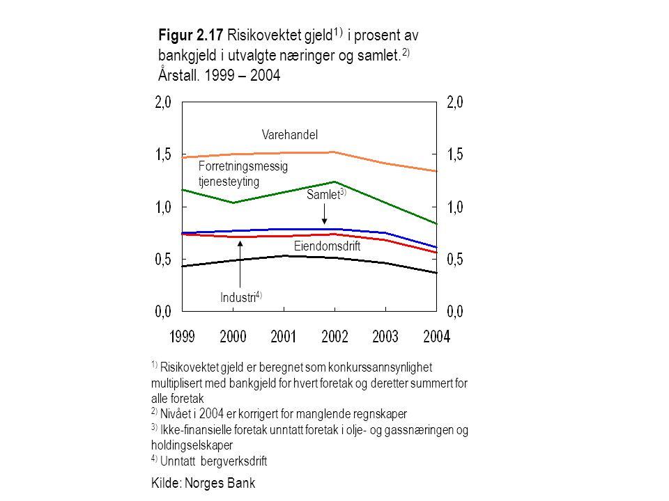 Figur 2.17 Risikovektet gjeld1) i prosent av bankgjeld i utvalgte næringer og samlet.2) Årstall. 1999 – 2004