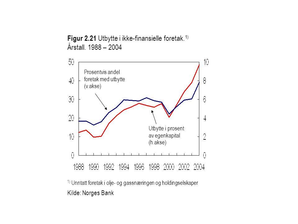 Figur 2.21 Utbytte i ikke-finansielle foretak.1) Årstall. 1988 – 2004