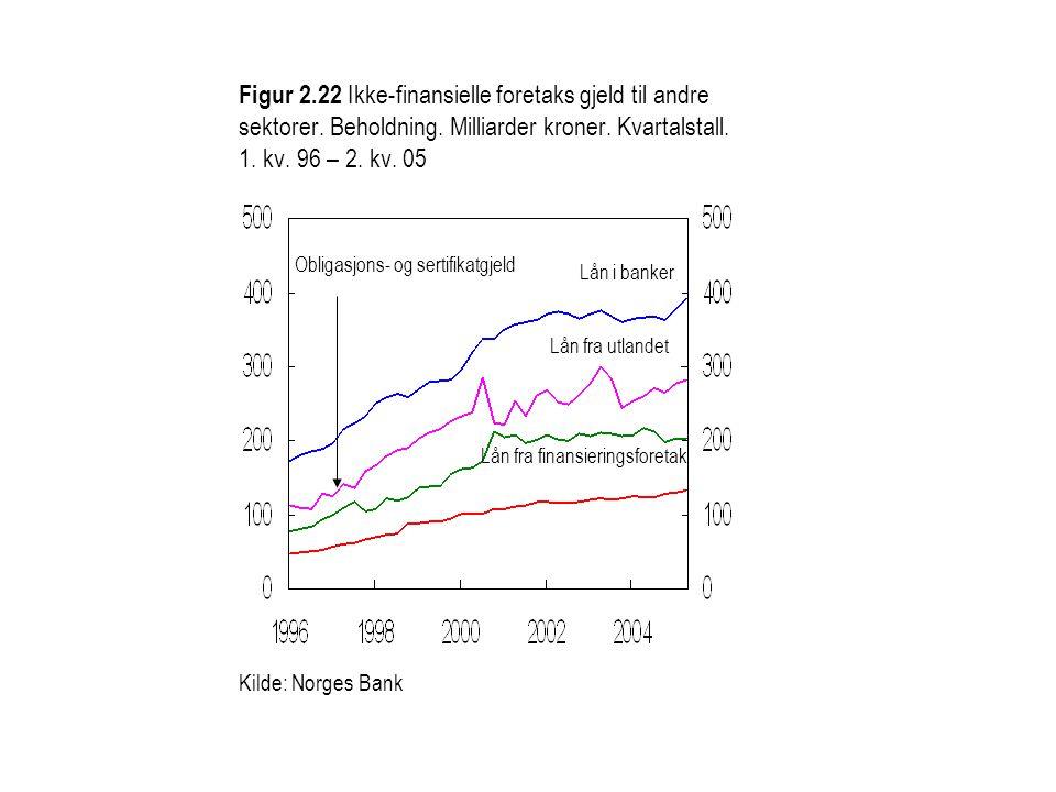 Figur 2. 22 Ikke-finansielle foretaks gjeld til andre sektorer