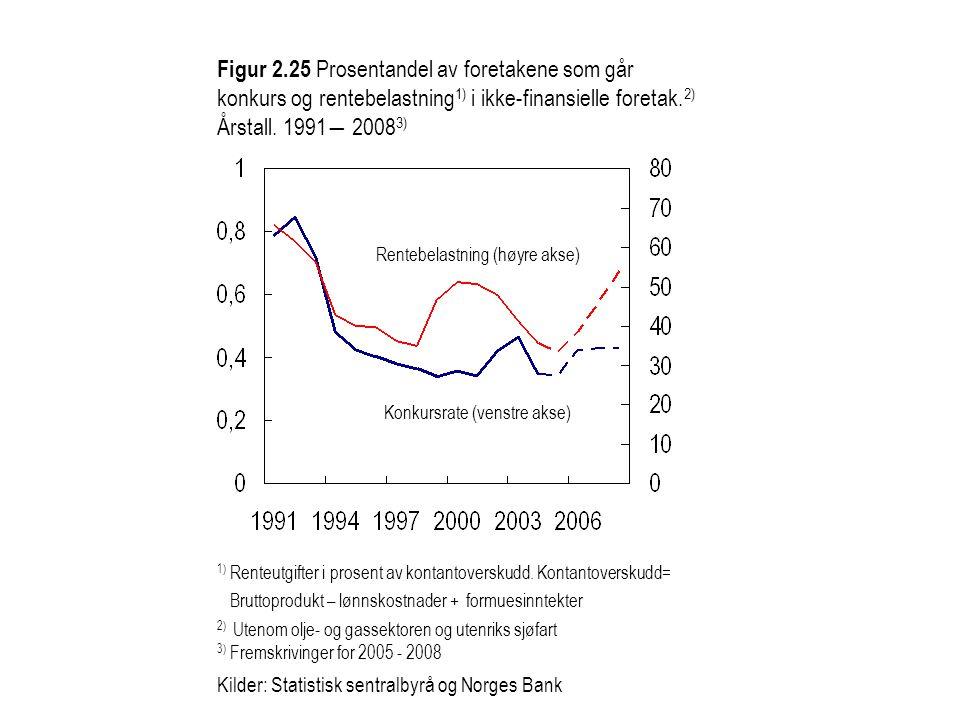 Figur 2.25 Prosentandel av foretakene som går konkurs og rentebelastning1) i ikke-finansielle foretak.2) Årstall. 1991― 20083)