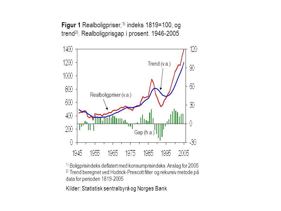 Figur 1 Realboligpriser,1) indeks 1819=100, og trend2)