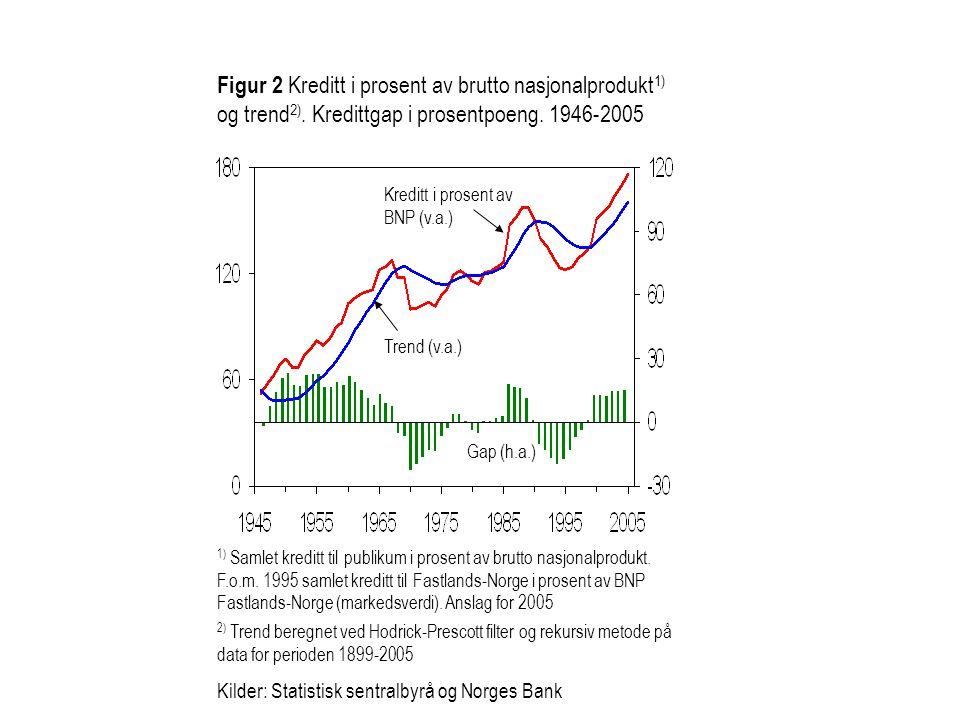 Figur 2 Kreditt i prosent av brutto nasjonalprodukt1) og trend2)