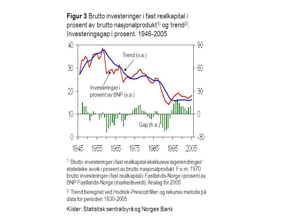 Figur 3 Brutto investeringer i fast realkapital i prosent av brutto nasjonalprodukt1) og trend2). Investeringsgap i prosent. 1946-2005