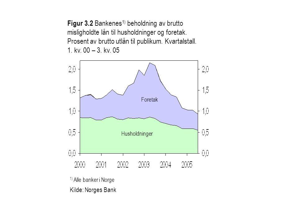 Figur 3.2 Bankenes1) beholdning av brutto misligholdte lån til husholdninger og foretak.