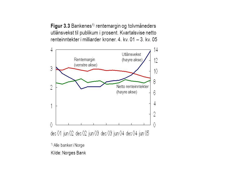 Figur 3.3 Bankenes1) rentemargin og tolvmåneders utlånsvekst til publikum i prosent. Kvartalsvise netto renteinntekter i milliarder kroner. 4. kv. 01 – 3. kv. 05