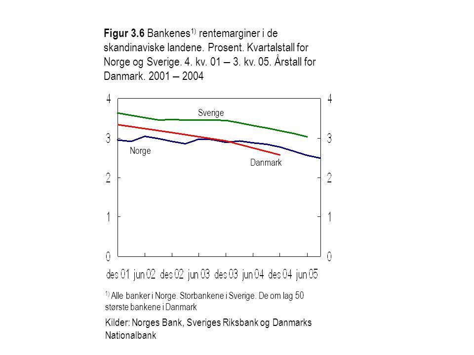 Figur 3.6 Bankenes1) rentemarginer i de skandinaviske landene. Prosent. Kvartalstall for Norge og Sverige. 4. kv. 01 – 3. kv. 05. Årstall for Danmark. 2001 – 2004