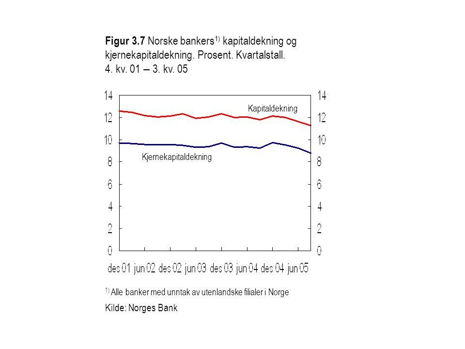 Figur 3. 7 Norske bankers1) kapitaldekning og kjernekapitaldekning