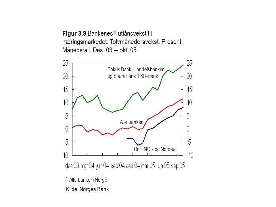 Figur 3. 9 Bankenes1) utlånsvekst til næringsmarkedet
