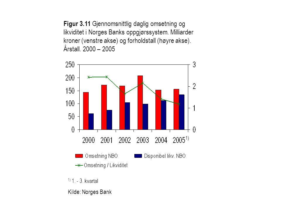 Figur 3.11 Gjennomsnittlig daglig omsetning og likviditet i Norges Banks oppgjørssystem. Milliarder kroner (venstre akse) og forholdstall (høyre akse). Årstall. 2000 – 2005