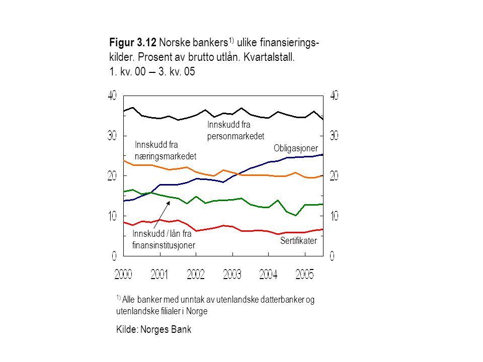 Figur 3. 12 Norske bankers1) ulike finansierings-kilder