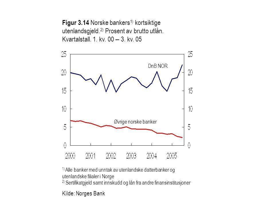 Figur 3. 14 Norske bankers1) kortsiktige utenlandsgjeld