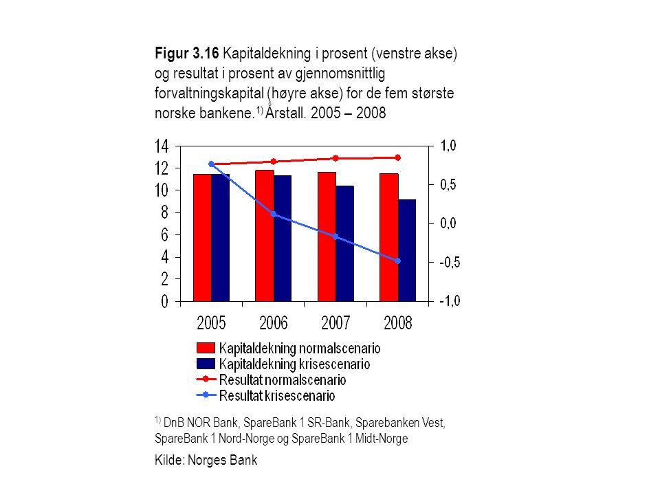 Figur 3.16 Kapitaldekning i prosent (venstre akse) og resultat i prosent av gjennomsnittlig forvaltningskapital (høyre akse) for de fem største norske bankene.1) Årstall. 2005 – 2008