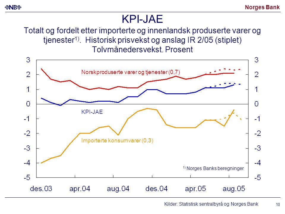 KPI-JAE Totalt og fordelt etter importerte og innenlandsk produserte varer og tjenester1). Historisk prisvekst og anslag IR 2/05 (stiplet) Tolvmånedersvekst. Prosent