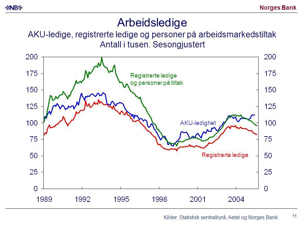 Arbeidsledige AKU-ledige, registrerte ledige og personer på arbeidsmarkedstiltak Antall i tusen. Sesongjustert