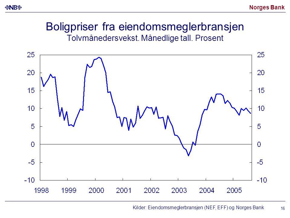 Boligpriser fra eiendomsmeglerbransjen Tolvmånedersvekst