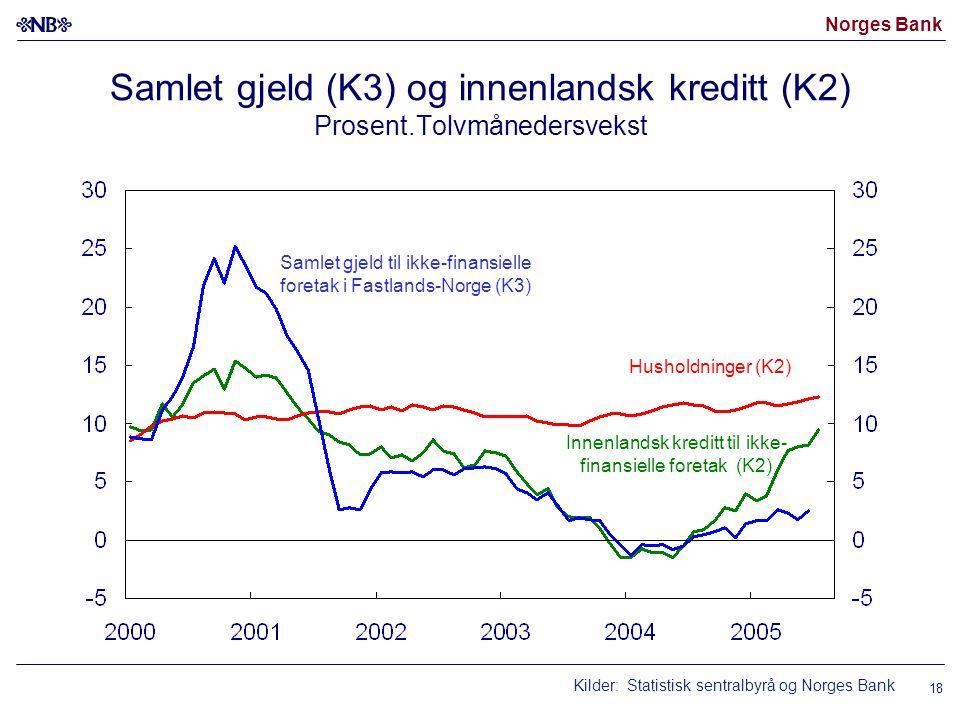 Innenlandsk kreditt til ikke-finansielle foretak (K2)