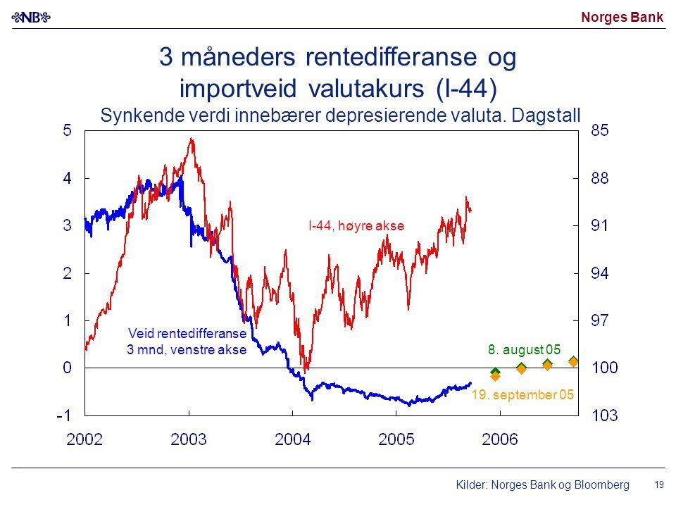 3 måneders rentedifferanse og importveid valutakurs (I-44) Synkende verdi innebærer depresierende valuta. Dagstall