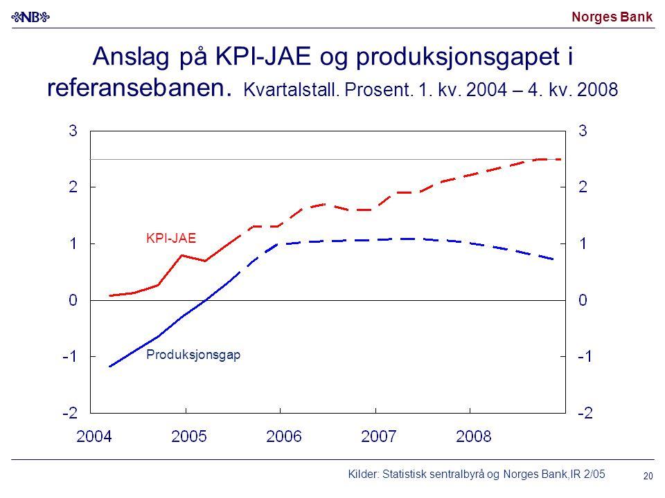 Anslag på KPI-JAE og produksjonsgapet i referansebanen. Kvartalstall