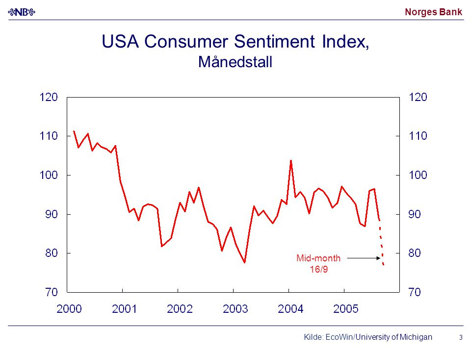 USA Consumer Sentiment Index, Månedstall