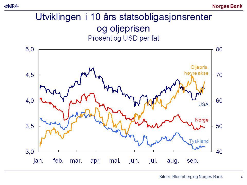 Utviklingen i 10 års statsobligasjonsrenter og oljeprisen Prosent og USD per fat