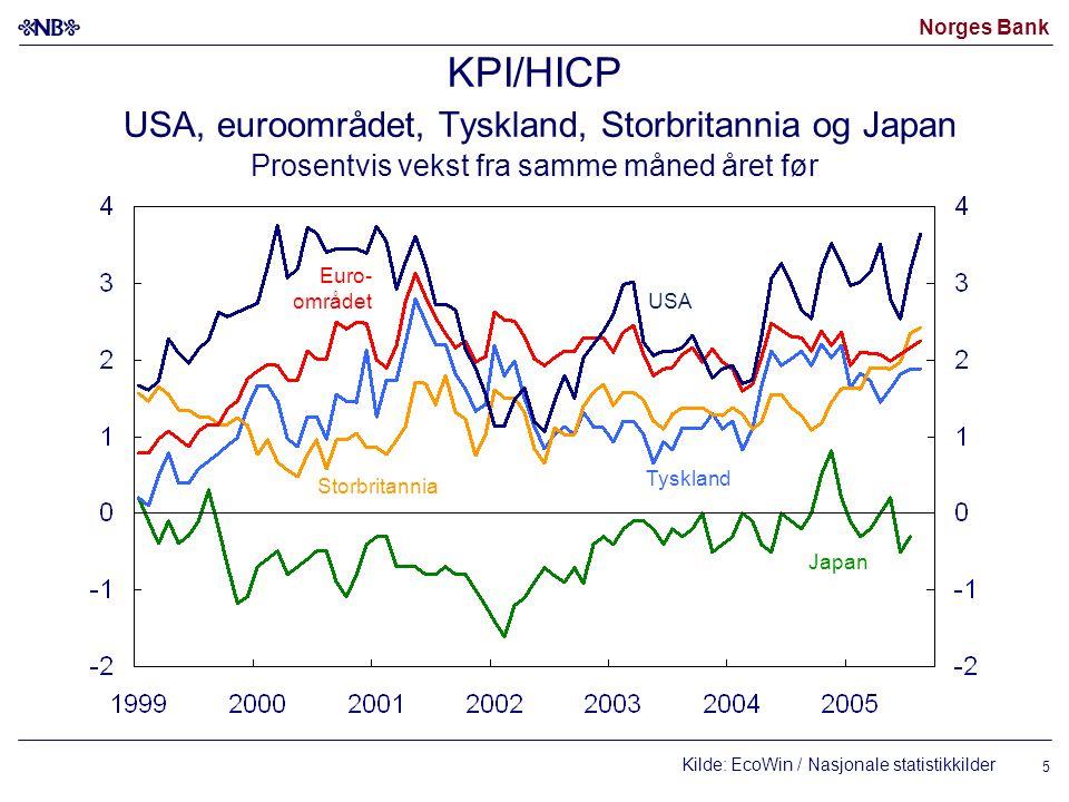 KPI/HICP USA, euroområdet, Tyskland, Storbritannia og Japan Prosentvis vekst fra samme måned året før