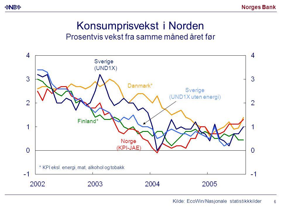 Konsumprisvekst i Norden Prosentvis vekst fra samme måned året før