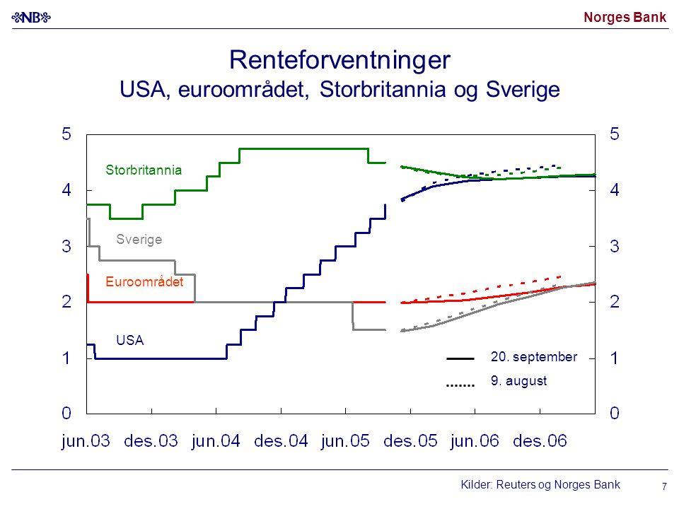 Renteforventninger USA, euroområdet, Storbritannia og Sverige