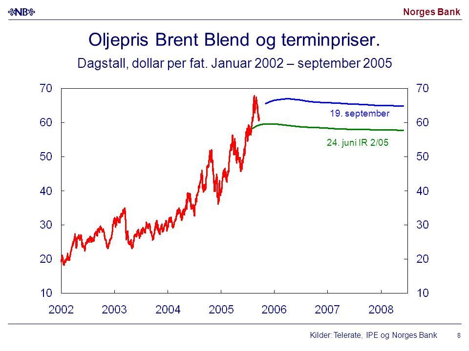 Oljepris Brent Blend og terminpriser. Dagstall, dollar per fat